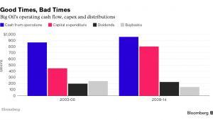 Cash flow, capex i dywidendy w największych koncernach naftowych
