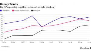 Cash flow, wydaki inwestycyjne i zadłużenie netto w największych koncernach naftowych