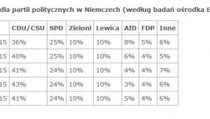 Poparcie dla partii politycznych w Niemczech (według badań ośrodka Emnid), źródło: OSW