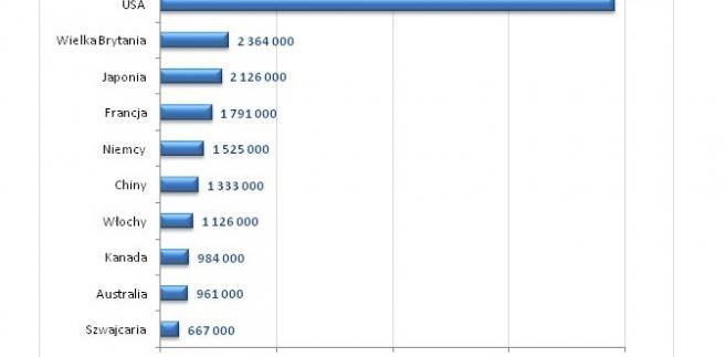 Ranking 10 krajów z największa liczbą milionerów