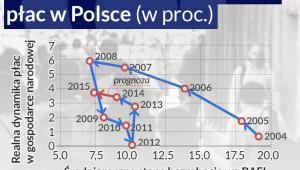Stopa bezrobocia a dynamika płac w Polsce (w proc.)