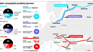 Rosyjsko-europejskie projekty gazowe