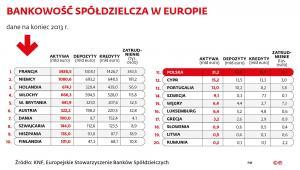 Bankowość spółdzielcza w Europie w 2013 r.