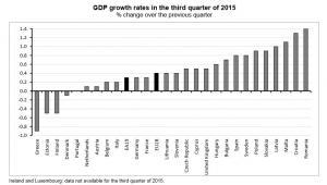 Tempo wzrostu PKB w UE w III kwartale 2015 roku (kwartał do kwartału), źródło: Eurostat