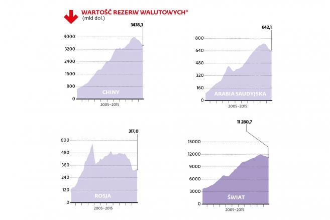 Wartość rezerw walutowych w latach 2005-2015