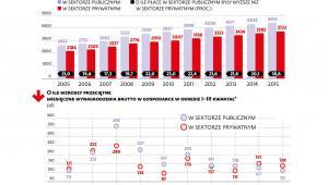 Wynagrodzenia w Polsce - przeciętne i wzrost