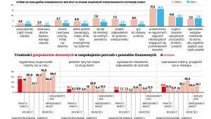 Trudności w zaspokajaniu podstawowych potrzeb dzieci w Polsce