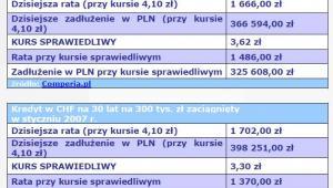 Kredyt w CHF na 30 lat na 300 tys. zł zaciągnięty w styczniu 2006 r. i 2007 r.