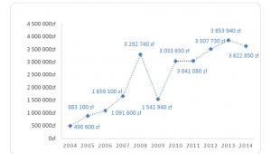 Zarobki Wicepremiera Morawieckiego w BZWBK SA w latach 2004-2014