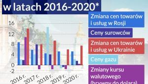 Prognoza inflacji na Ukrainie (infografika Dariusz Gąszczyk/ CC by Juanedc)