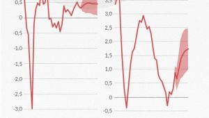 Grudniowa projekcja EBC
