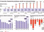 PKP Intercity od 7 lat pod kreską. Firma prowadzi wojnę z Pesą i Alstomem