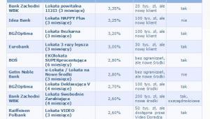 Najlepsze lokaty na 10001 zł, okres oszczędzania od 3 do 6 m-cy