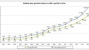 Ceny gruntów rolnych w Polsce