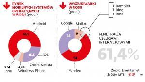 Rynek mobilnych systemów operacyjnych w Rosji