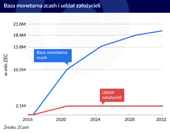 Baza monetarna zcash, (infografika Zbigniew Makowski)