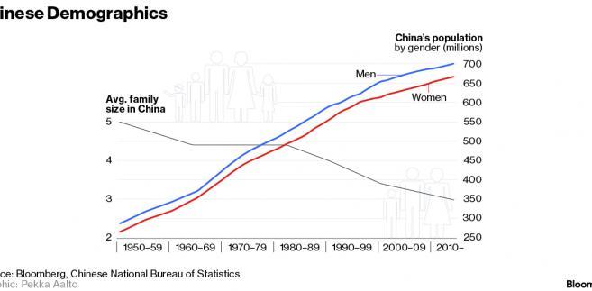 Demografia w Chinach