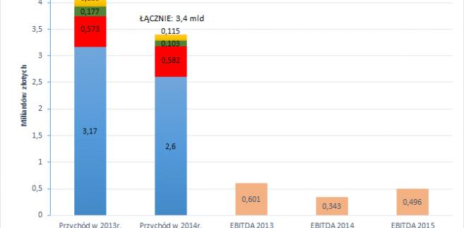 EDF wyniki