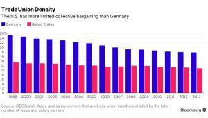 Siła związków zawodowych w USA i Niemczech (odsetek pracowników zrzeszonych w związkach)
