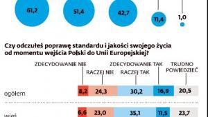 Polska w UE - sondaż