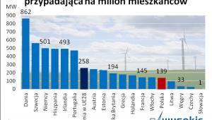 Moc elektrowni wiatrowych na milion mieszkańców