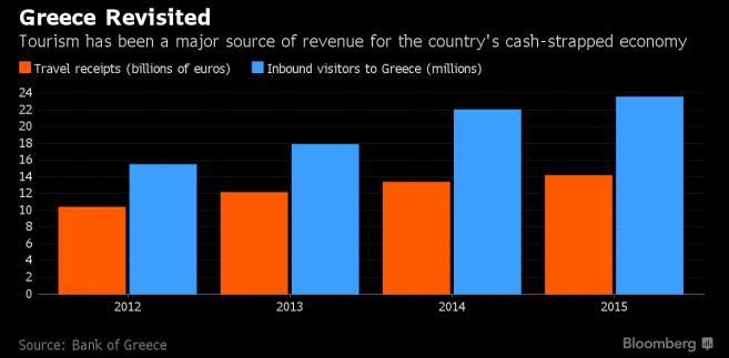 Udział turystyki w greckim PKB