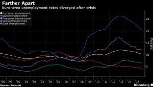 Bezrobocie w poszczególnych krajach strefy euro