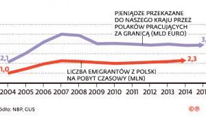 Środki pieniężne przesyłane do ojczyzny przez Polaków pracujących za granicą