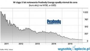 Notowania Peabodys