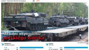 Aktualne wyposażenie polskiego wojska