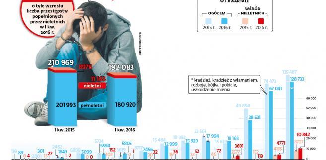 Liczba przestępstw z udziałem nieletnich