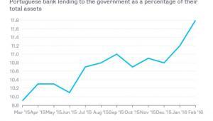 Udział kredytów udzielonych przez portugalskie banki rządowi w Lizbonie w całkowitych aktywach banków