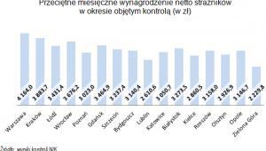 Przeciętne wynagrodzenie w straży miejskiej, źródło: NIK