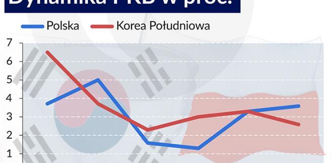 Polska kontra Korea Południowa - wzrost PKB