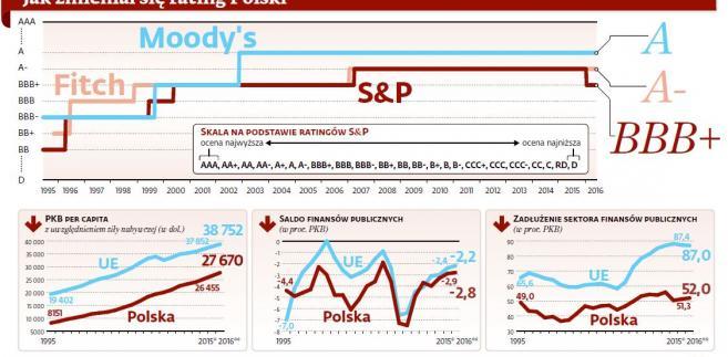 Jak zmieniał się rating Polski?