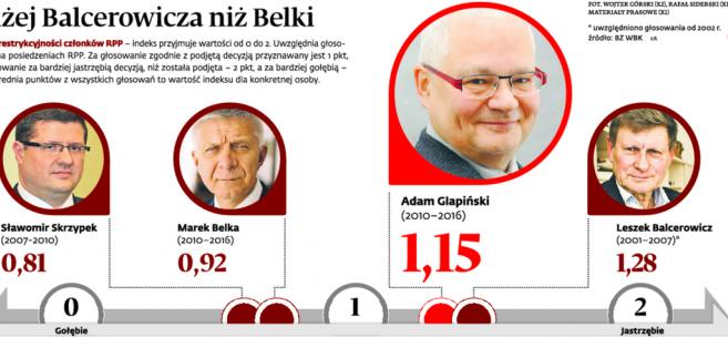"""<span class=""""autor1"""">Bliżej Balcerowicza niż Belki</span>"""