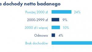 """Miesięczne dochody netto rozważających emigrację. Źródło: Raport Work Service """"Migracje zarobkowe Polaków""""."""