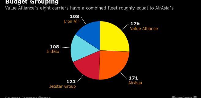 Wielkość floty Value Alliance w porównaniu do rynkowych konkurentów