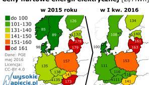 Ceny hurtowe energii elektrycznej