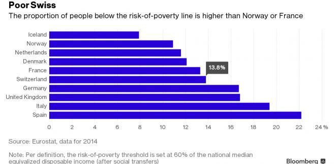 Odsetek osób żyjących poniżej granicy ubóstwa