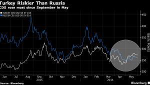 Zmiana wartości rosyjskich i tureckich CDS-ów