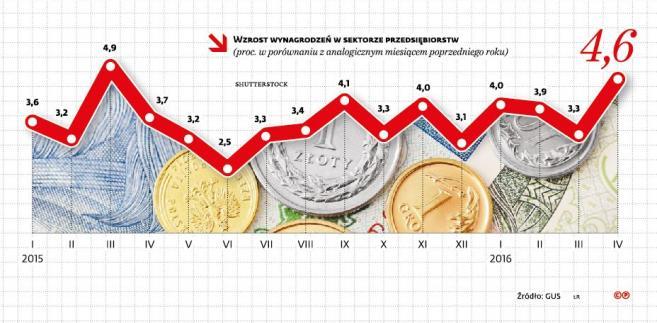 Wzrost wynagrodzeń w sektorze przwedsiębiorstw