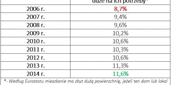 Wzrost udziału Polaków zasiedlających mieszkania o nadmiarowej powierzchni