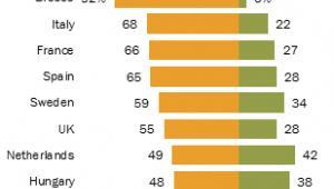 Jak mieszkańcy państw UE oceniają działania Brukseli w zakresie radzenia sobie z krysem zadłużenia, źródło: Pew Research Center