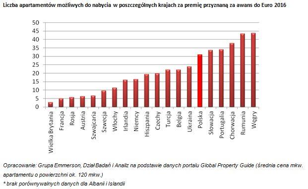 O ile mieszkań wzbogacą się piłkarze po Euro 2016 - wykres 1