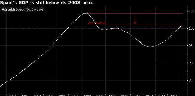 Hiszpański PKB wciąż jest poniżej poziomów z 2008 roku