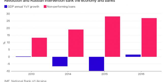 PKB Ukrainy i wartość niespacalnych kredytów