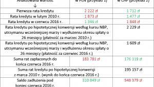 Prezentacja skutków hipotetycznej konwersji kredytów  z waloryzacją do CHF (wykonanej w marcu 2010 r.) źródło: RynekPierwotny.pl