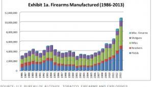 Broń wyprodukowana w USA w latach 1986-2013