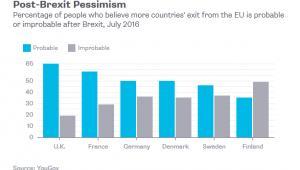 Postrzeganie szans na odłączenie się kolejnych państw od UE